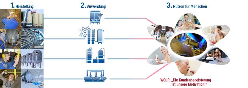 Wolf-Produkte-Nutzen-fuer-Menschen